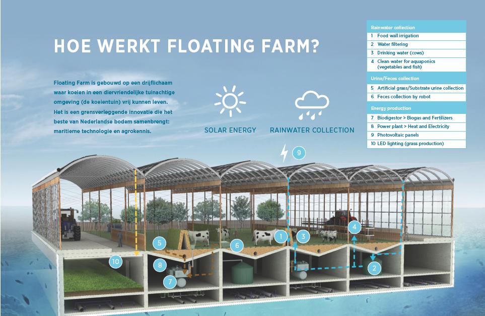 hoe-werkt-floating-farm
